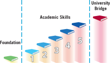 IEP instructional levels: Foundation level, Academic Skills levels 1 - 5, University Bridge.