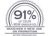 91% of MSW graduates received a new job or promotion after graduation.